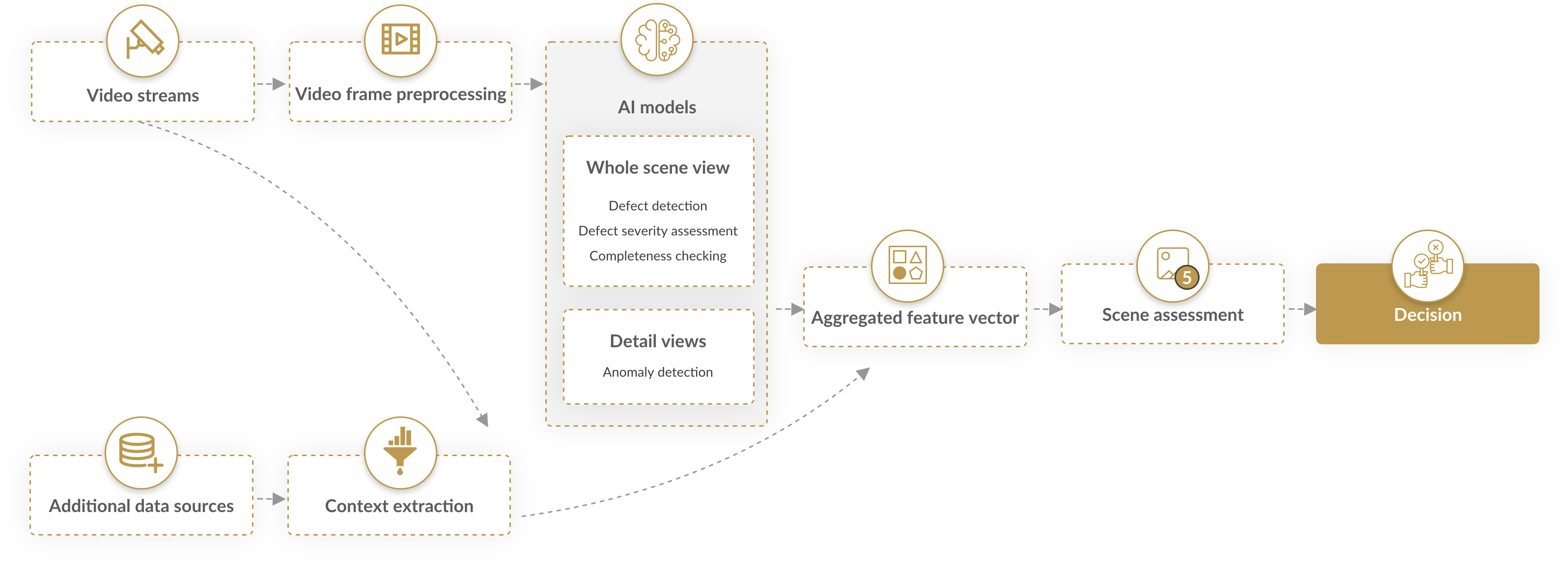 A modular architecture of state-of-the-art AI models